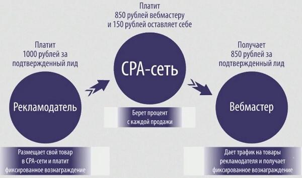 Схема заработка на СРА-сетях